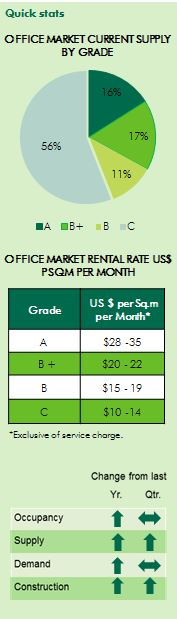 Cambodia office market rent