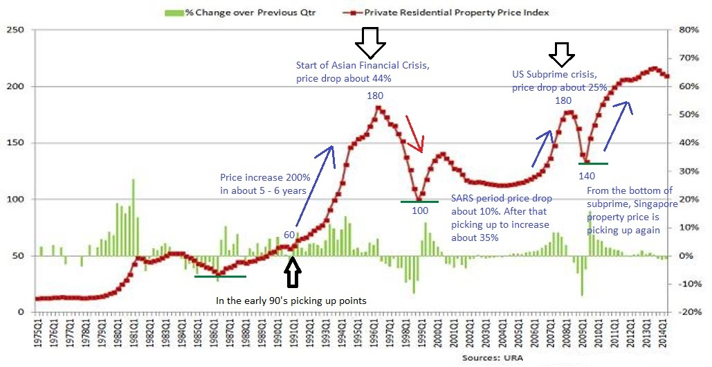 property prices in Singapore