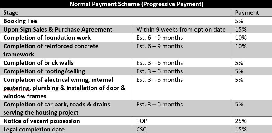 EC normal payment scheme