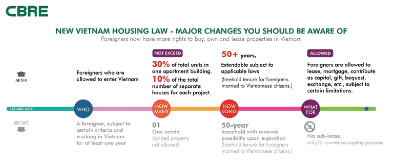 Vietnam Foreigners Housing Law