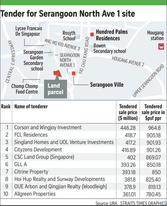 Serangoon North Avenue land bid