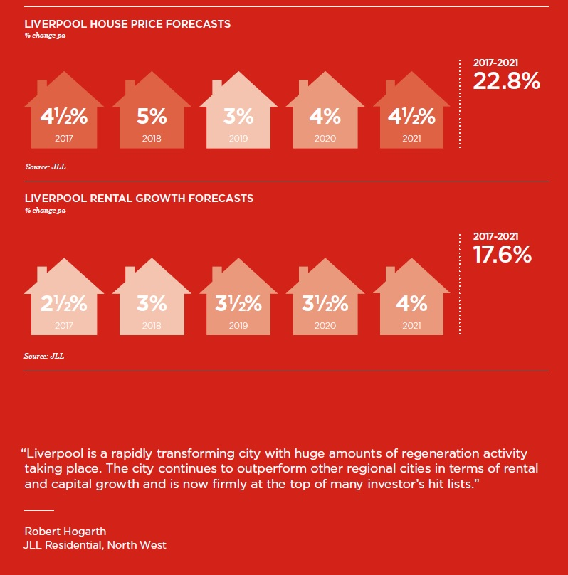 Liverpool property market JLL 2
